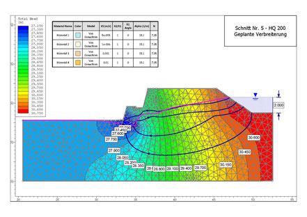 Hydraulisches Potential mit Sickerlinie, Flusslinien und Flussvektoren im verbreiterten Damm mit stationärem Wasserspiegel