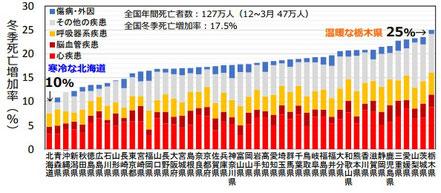 都道府県別冬季死亡増加率