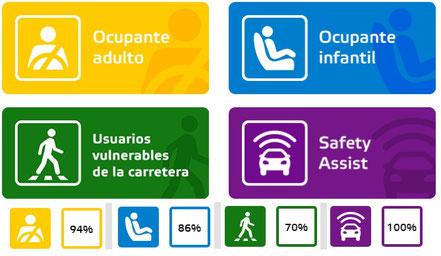 Áreas de evaluación. Euro NCAP