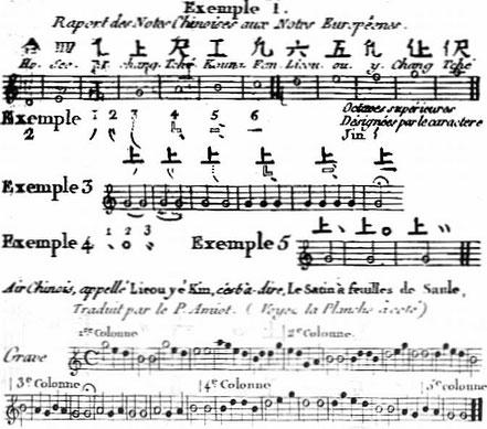 Notation de la musique chinoise, 1. Jean-Benjamin de La Borde (1734-1794) : De la musique des Chinois, extrait de : Essai sur la musique ancienne et moderne. —  Pierres, Imprimeur, Paris, 1780. Tome premier.