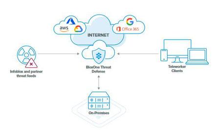 Infoblox - Cloud-first Netzwerke und Security