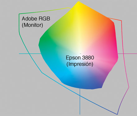 Fig. 3. Gama de Color Adobe RGB (monitor) y Epson 3880 (impresión).