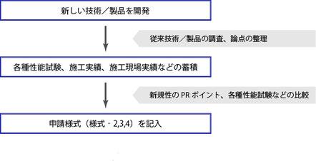 NETIS登録申請の手続き概要フロー