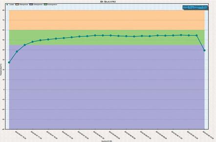 Grafiktabelle Wärmeentwesung