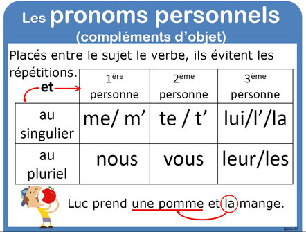 https://lecoinducervanties.wordpress.com/2012/05/08/les-pronoms-cod-et-coi/