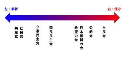【いっぱいありすぎてわからない!】各政党の違いは?~参院選2019~より  http://ivote-media.jp/2019/07/04/post-2878/