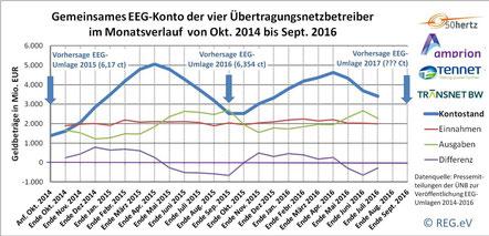 Bild (© REG.eV) auf Basis von veröffentlichten Daten der ÜNB