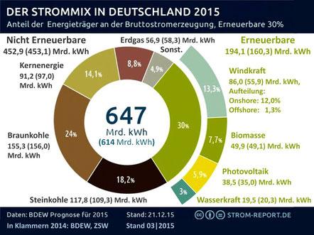 Bild: Höhe und Zusammensetzung der Energieträger an der Bruttostromerzeugung im Jahr 2015 (Quelle: http://strom-report.de/strom-vergleich/#stromerzeugung-2015)