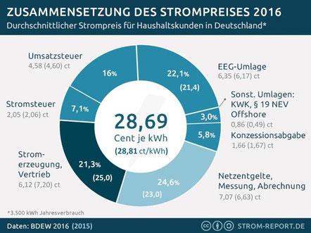 Bild: Höhe und Zusammensetzung der durchschnittlichen Strompreise 2016 und (2015) für Haushaltskunden (Quelle: http://strom-report.de/strompreise/#strompreise)