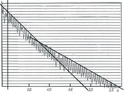 Nachhall-Abklingkurve mit zwei unterschiedlichen Steilheiten. Der flachere Verlauf rechts entsteht durch Flatterechos.