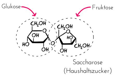 Ist Rohrzucker Dasselbe Wie Brauner Zucker Eine Studie In Süß
