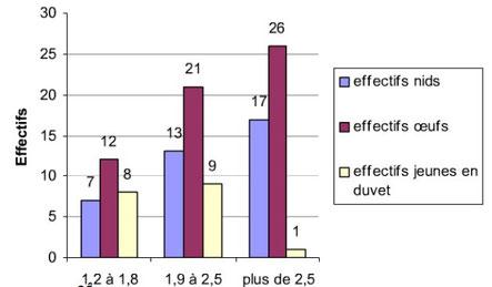 Graphique ontrant les effectifs de nids, d'oeufs et de jeunes en fonction de la concentration en insecticides (en abscisses). Sources: internet