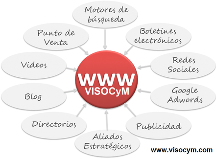 soluciones de marketing por internet
