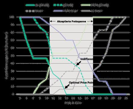 Mittels Price Sensitivity Meter ermittelte Preiskurven und Preispunkte