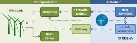Bild: Technische Voraussetzungen für Direktvermarktung