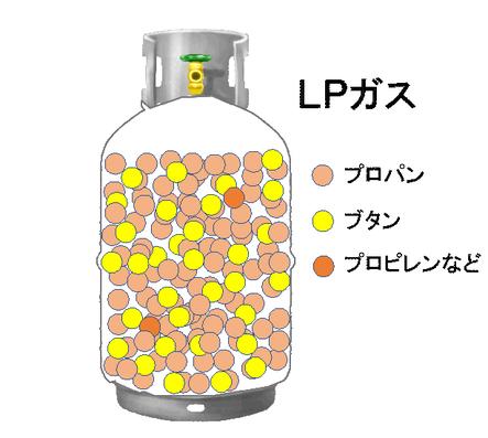 LPガスとプロパンガスについての図解