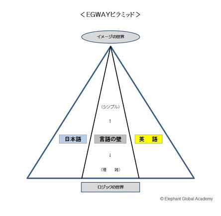EGAピラミッド(言語の壁)