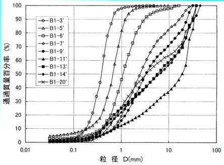 図7 砂脈内での粒度組成の垂直的変化(中村ほか,1998)