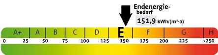 Skala Energieausweis Bedarfsausweis, präsentiert von VERDE Immobilien