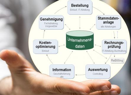 Zentrale Dokumentation und Verwaltung aller TK-Informationen Ihres Unternehmens