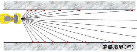 図2:障害物がない場合LIDARのデータは2本の直線となる