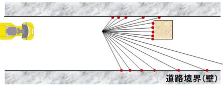 図3:2本の直線の間にLIDARのデータがあれば、障害物が存在する