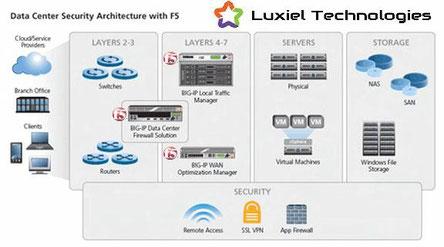 LUXIEL Technologies Ingénieur réseaux et Sécurité F5 Networks