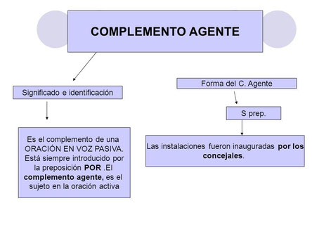 Mapa conceptual del complemento agente