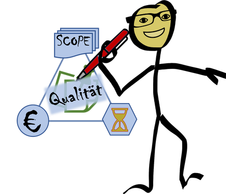 Das Dreieck der Qualität bei Kundenaufträgen