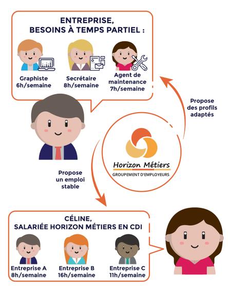 schema-relation-tripartite