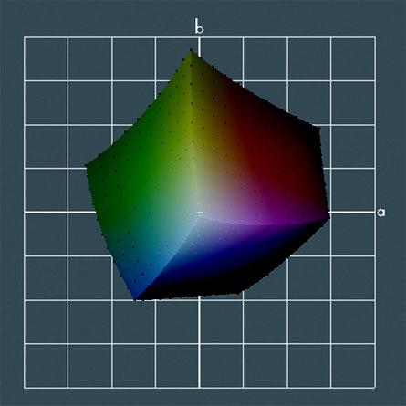Fig. 3. Gama de Color FOGRA39.