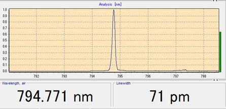 50W 794.7nm レーザ発振スペクトル