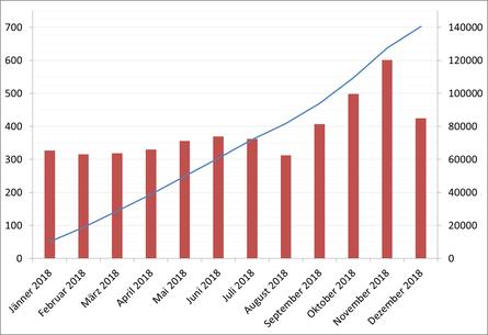 Besucher/Tag und Gesamtbesucher im Jahr 2018