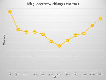 Zum Zeitpunkt der letzten Mitgliederversammlung am 04.10.2020 umfasste der T.C. VfB Kirchhellen e.V. 131 Mitglieder und ist damit im Vergleich zur Mitgliederversammlung 2019 um 23 Personen bzw.  21 % gewachsen. Bereits 2 Monate später am 01.12.2020 konnte