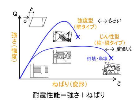 新耐震と旧耐震の違い