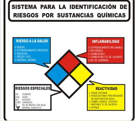 IDENTIFICACION DE RIESGOS CONFORME A LA NORMA  NFPA – 704.