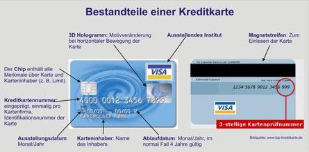 Fotoabbildung einer Kreditkarte,von beiden Seiten mit Erläuterung der Funktion der Kreditkarte von visa,Kreditkartennummer,Karteninhaber,Chip,3D Hologramm,Ausstellungsdatum,Ausstellendes Institut,Ablaufdatum,3-stellige Kartenprüfnummer,