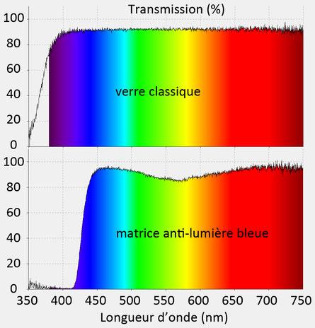 Spectres de transmission d'un verre classique et d'un verre anti-lumière bleue