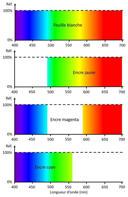 Spectres de réflexion idéaux des encres jaune, cyan et magenta