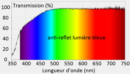Spectre de transmission d'un verre anti-reflet lumière bleue