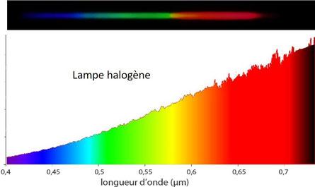 Spectre lampe halogène