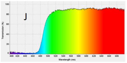 Spectre en transmission d'un filtre jaune