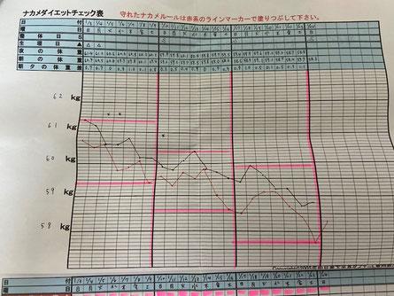 ダイエットのお客様の体重が減っているグラフ