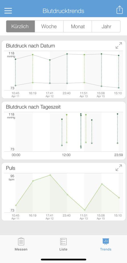 Die Blutdruckstrends als Grafik einfach abzulesen in der App