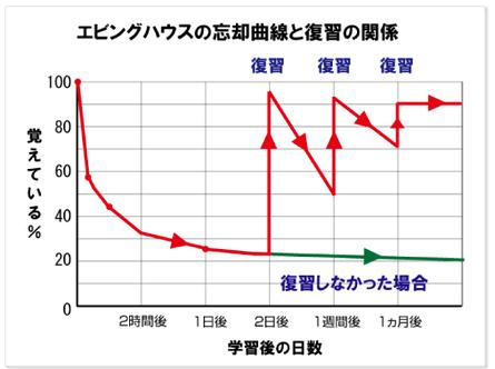 グラフは自己管理をしている人としていない人との差です。