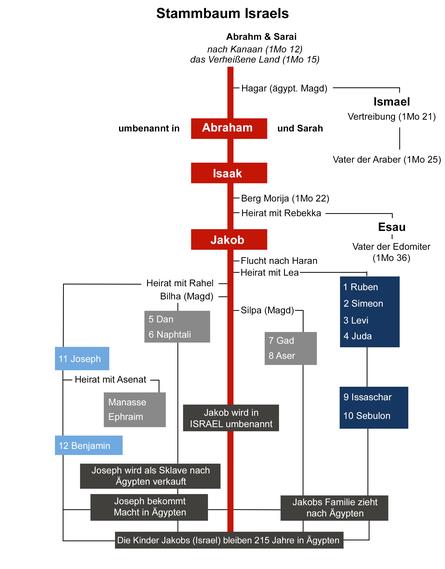 Der Stammbaum Israels