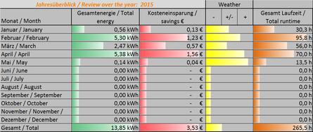 Genutzte Energie 2015* / Used energy in 2015*. @ 0,2904€/kWh