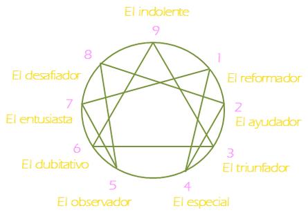 Ego en el Eneagrama