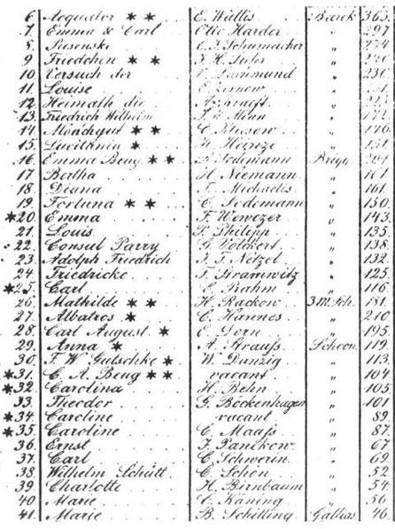 Liste der von Carl Augus Beug bereederten Schiffe 1875 (Stralsunder Schiffercompanie) Nr. ...Schiffsname ........................Kapitän .............................Schiffstyp Traglast