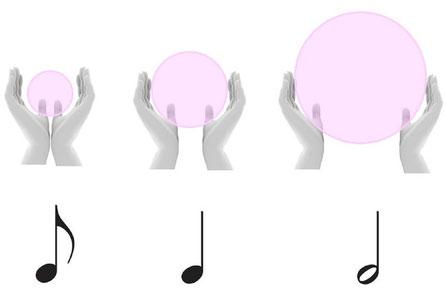リトミックでは、音が360度空間手的に広がることを踏まえて、拍子の長さを体積としてとらえます